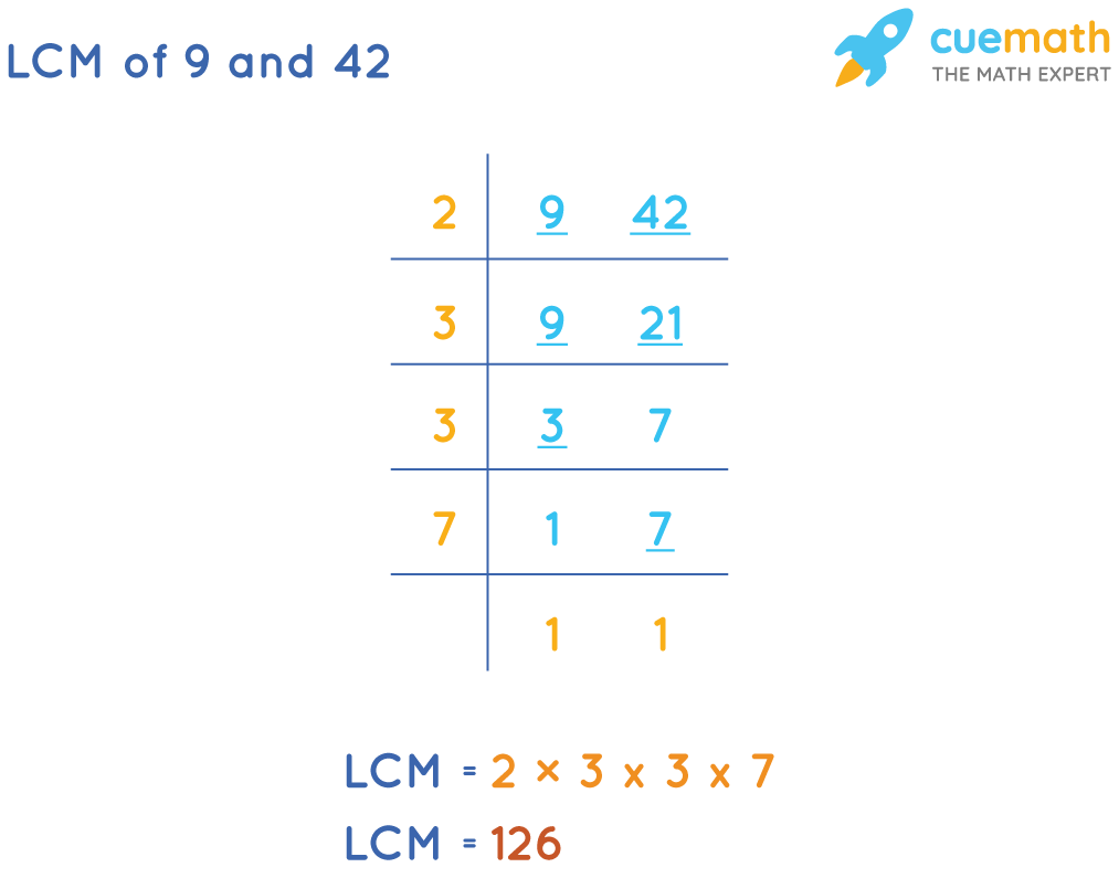 LCM of 9 and 42 by Common Division Method