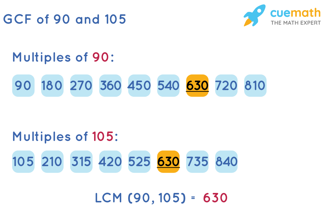 LCM of 90 and 105 by Listing Method