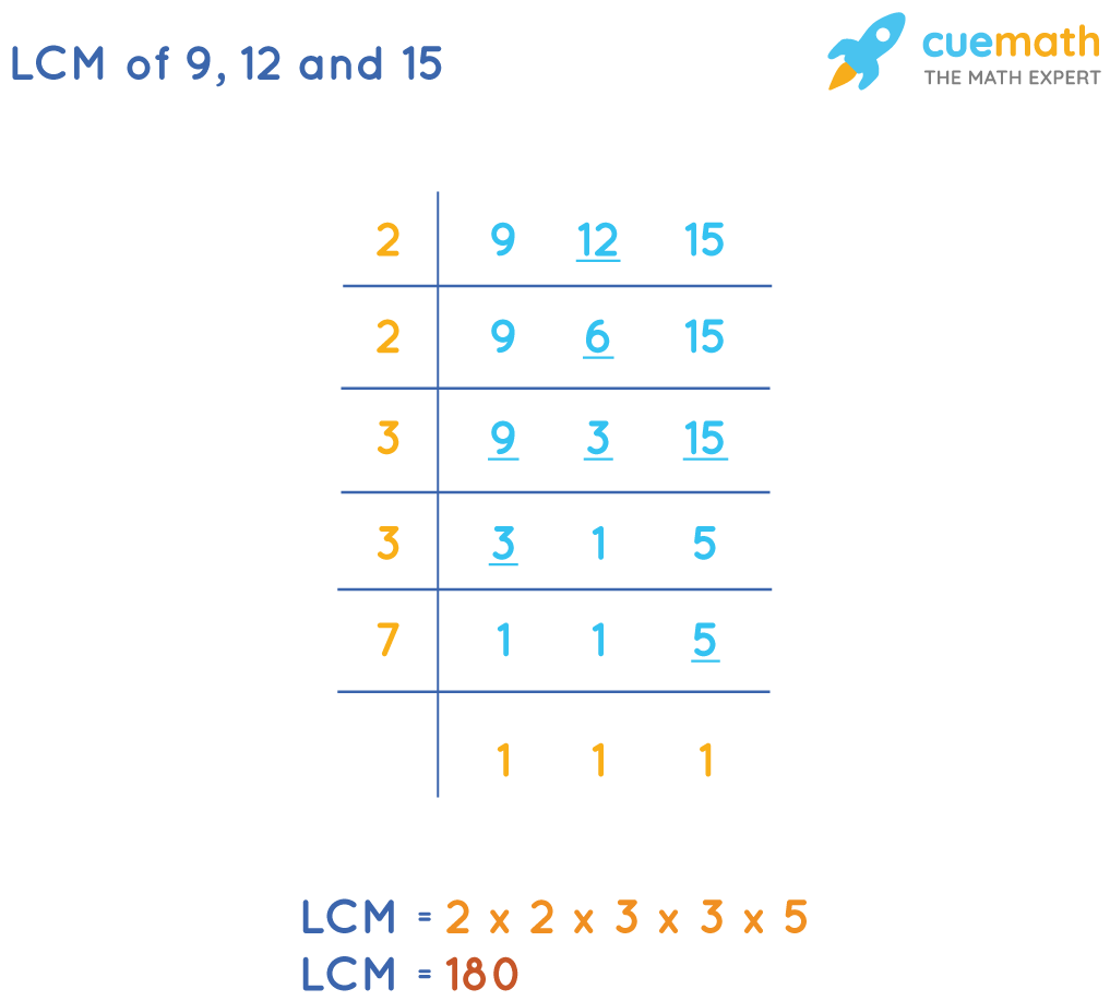 LCM of 9, 12 and 15 by Division Method