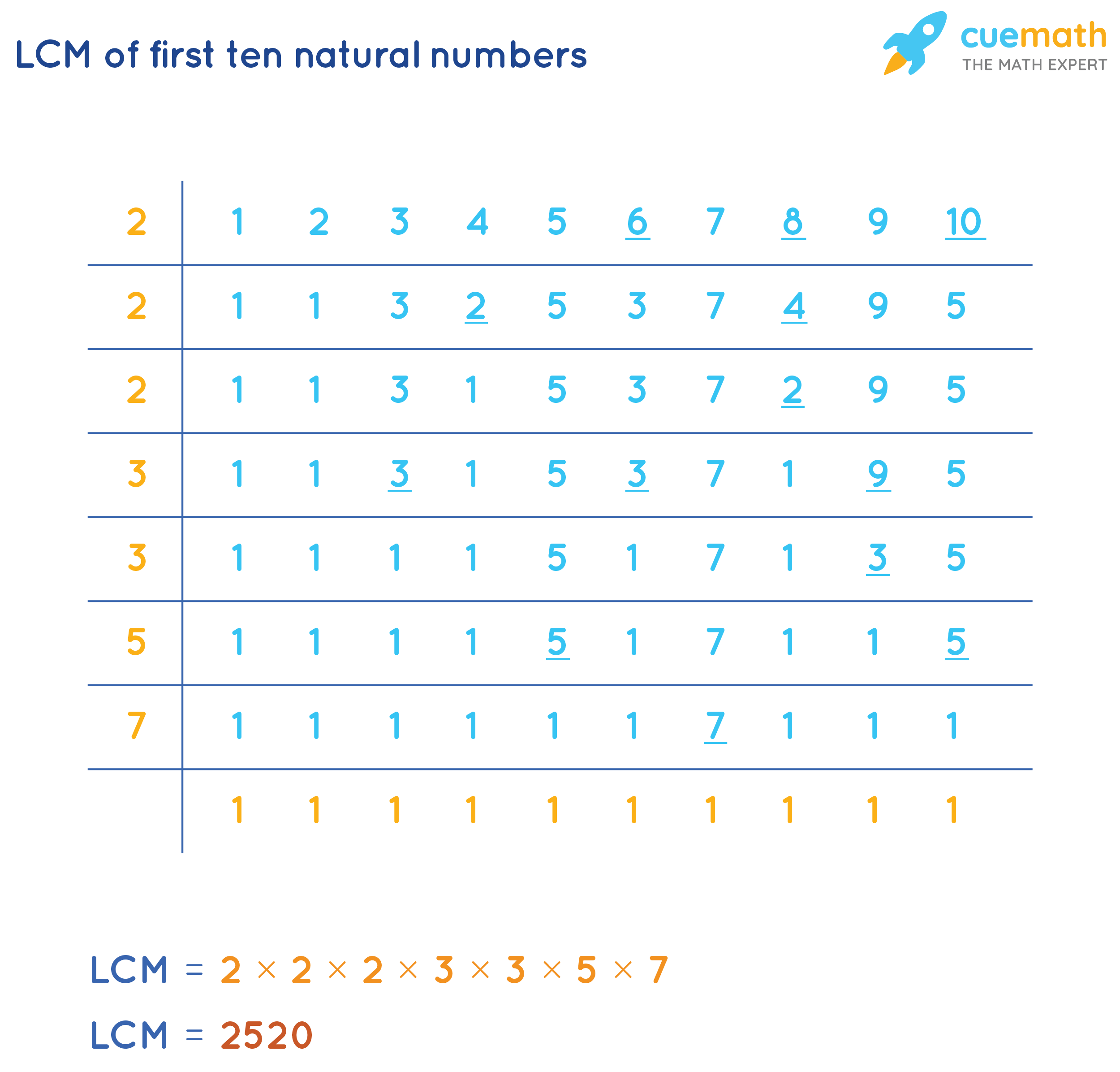 LCM of the first 10 natural numbers
