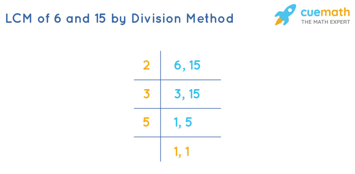 LCM of 6 and 15 by division method