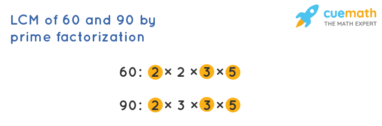 LCM of 60 and 90 by Prime Factorization
