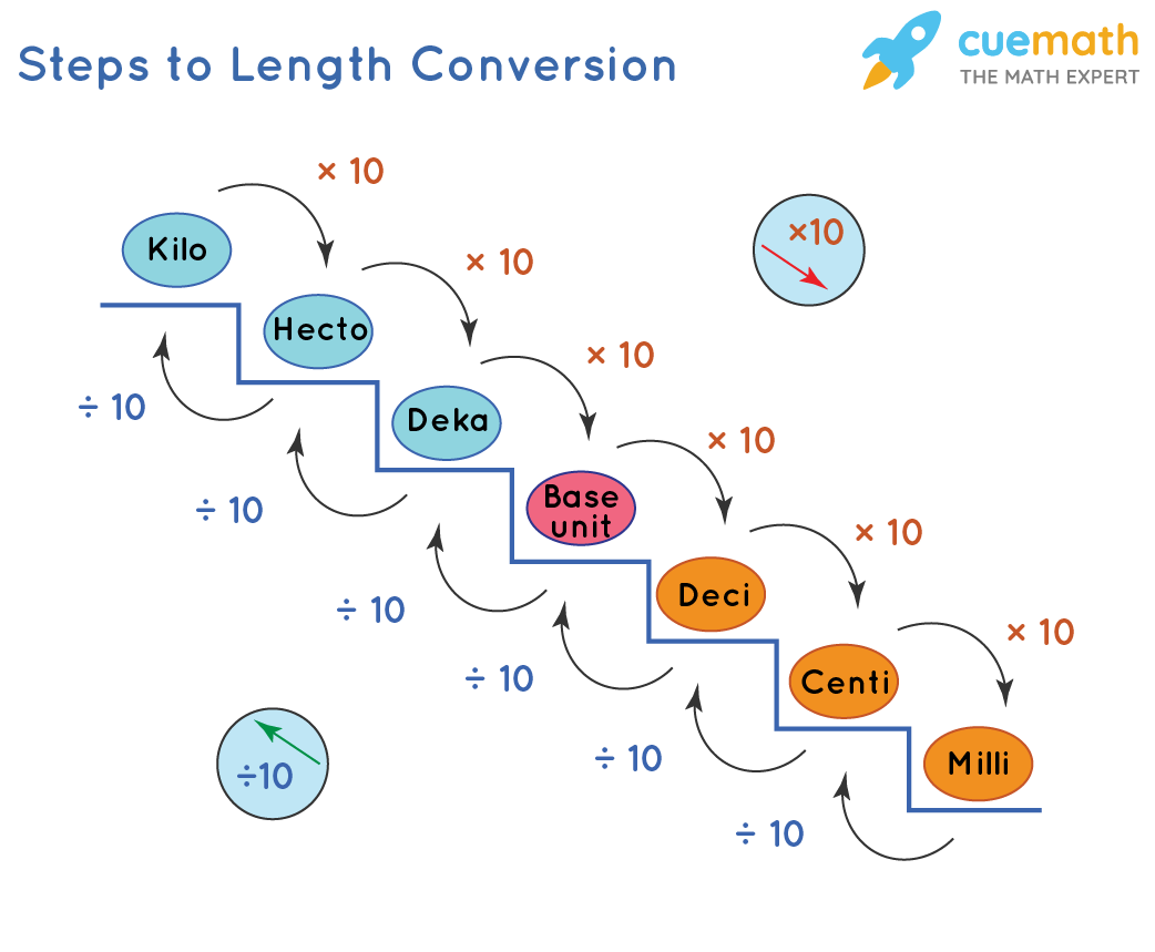 Steps to Length Conversion