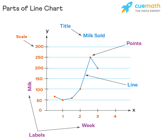 Parts of Line Chart