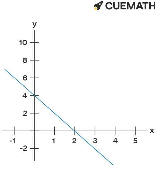 The graph  represents the equation of line joining the points (0, 4) and (3, -2) which is 2x + y - 4 = 0.