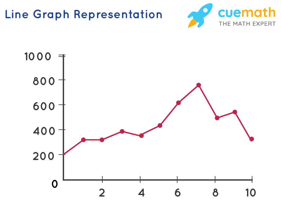 Line Graph Representation