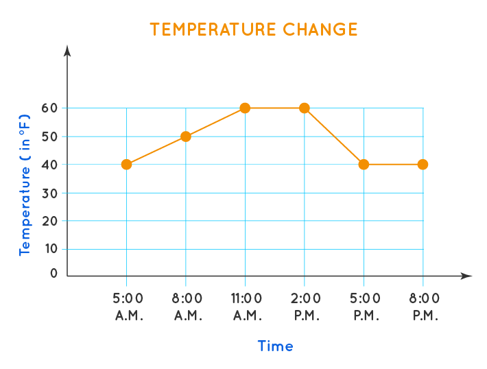 Line Graph Example 2