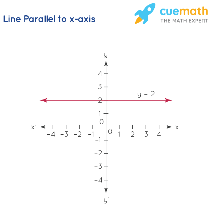Line Parallel to x-axis