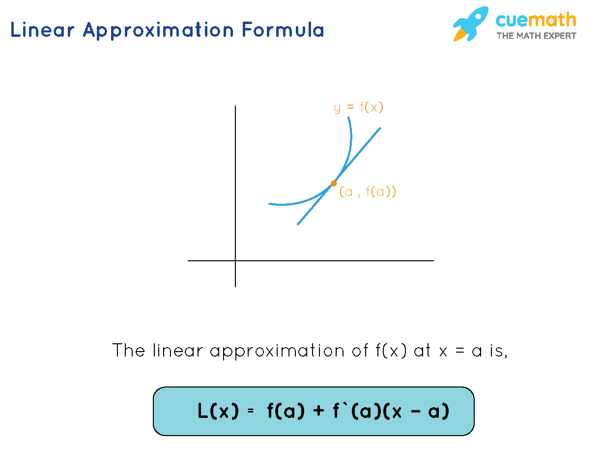 Linear approximation formula is L of x equal to f of a plus f prime of a times x minus a
