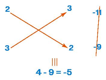 Linear Equation by Cross Multiplication Method