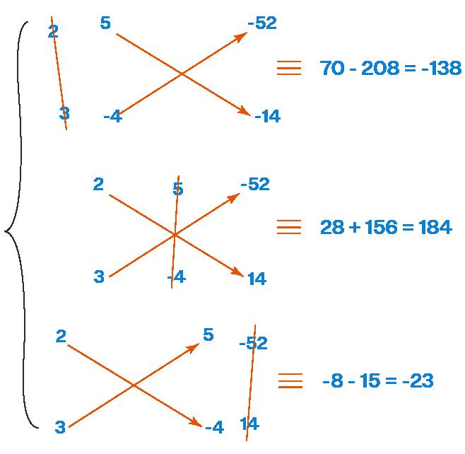 Example of Cross Multiplication