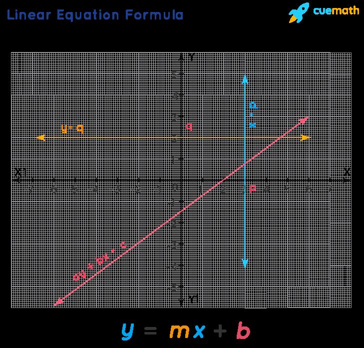 Linear Equation Formula- graph