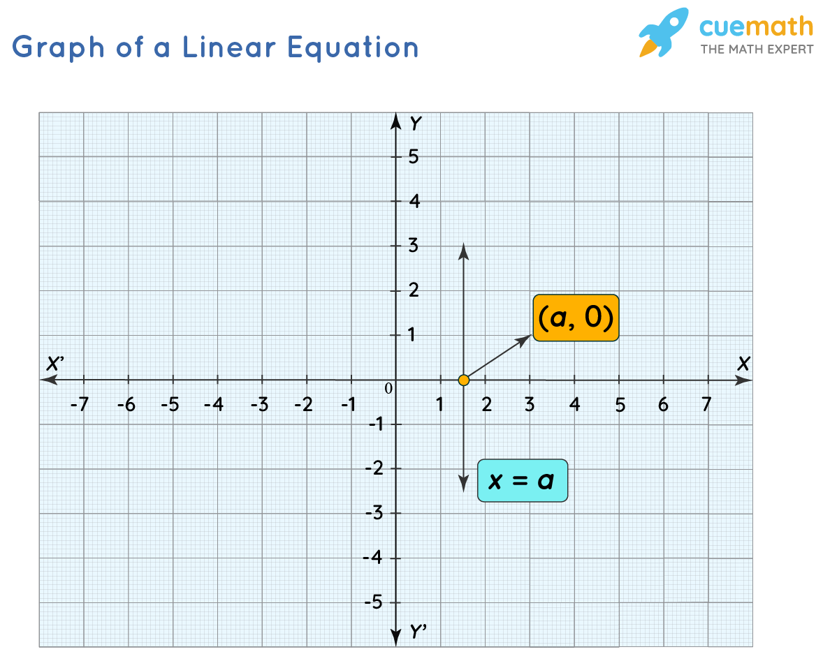 Graph of a Linear Equation