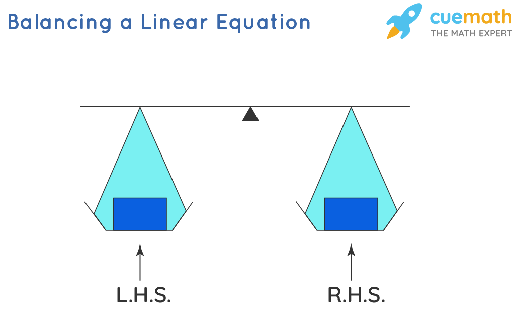Balanching a Linear Equation