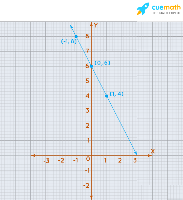 Linear equation on graph