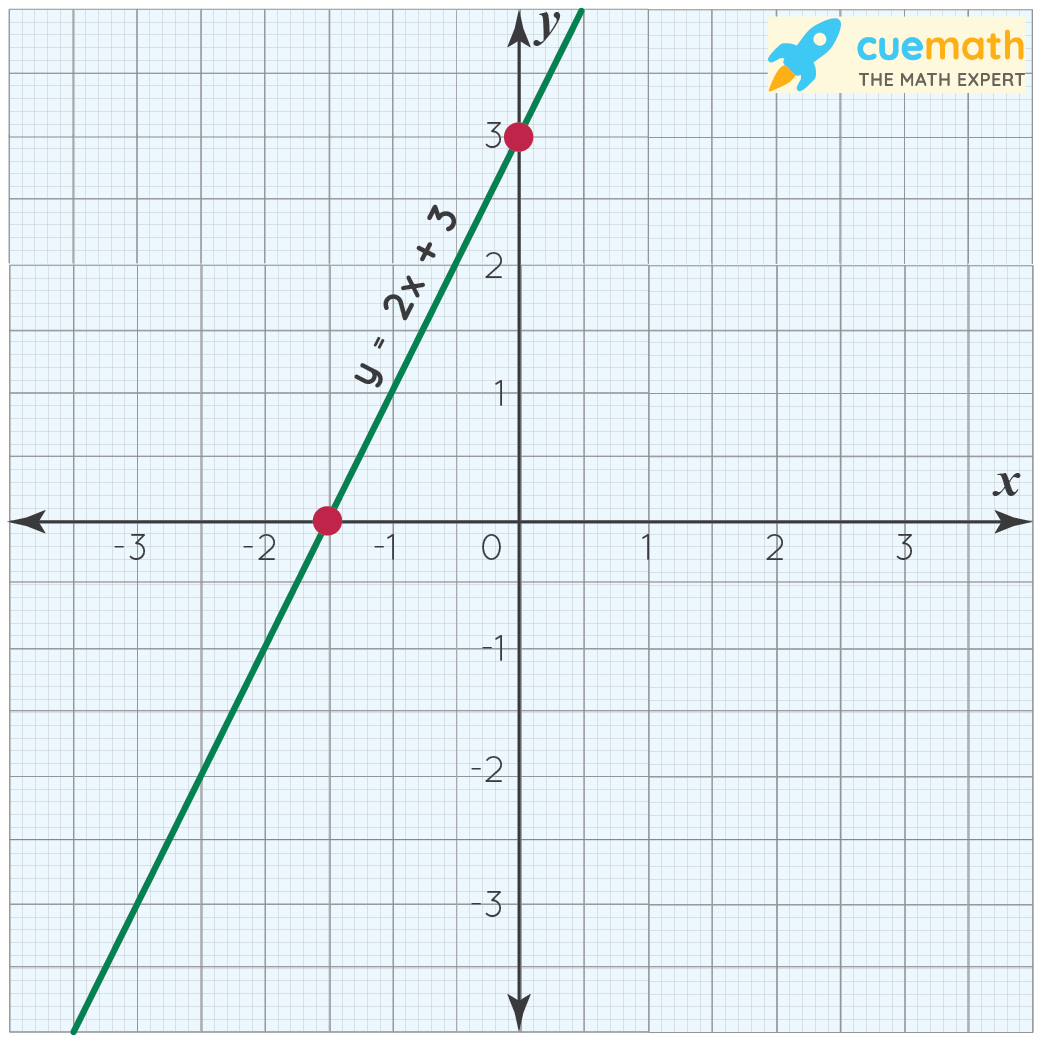 graph that shows linear algebraic equation of one variable. y= 2x+3