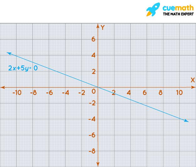 Linear graph equation