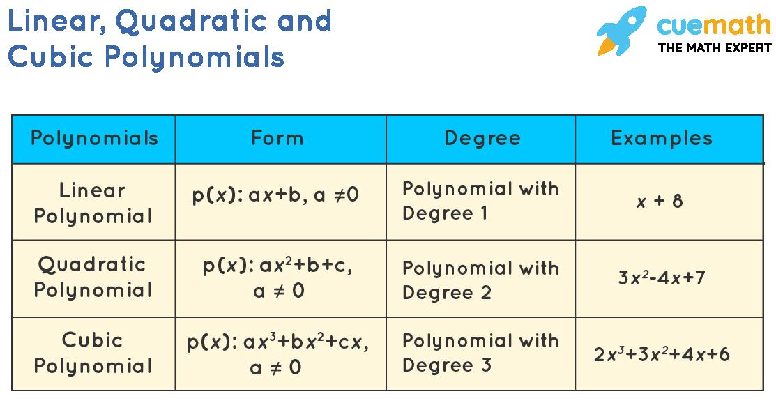 Linear, Quadratic and Cubic Polynomials
