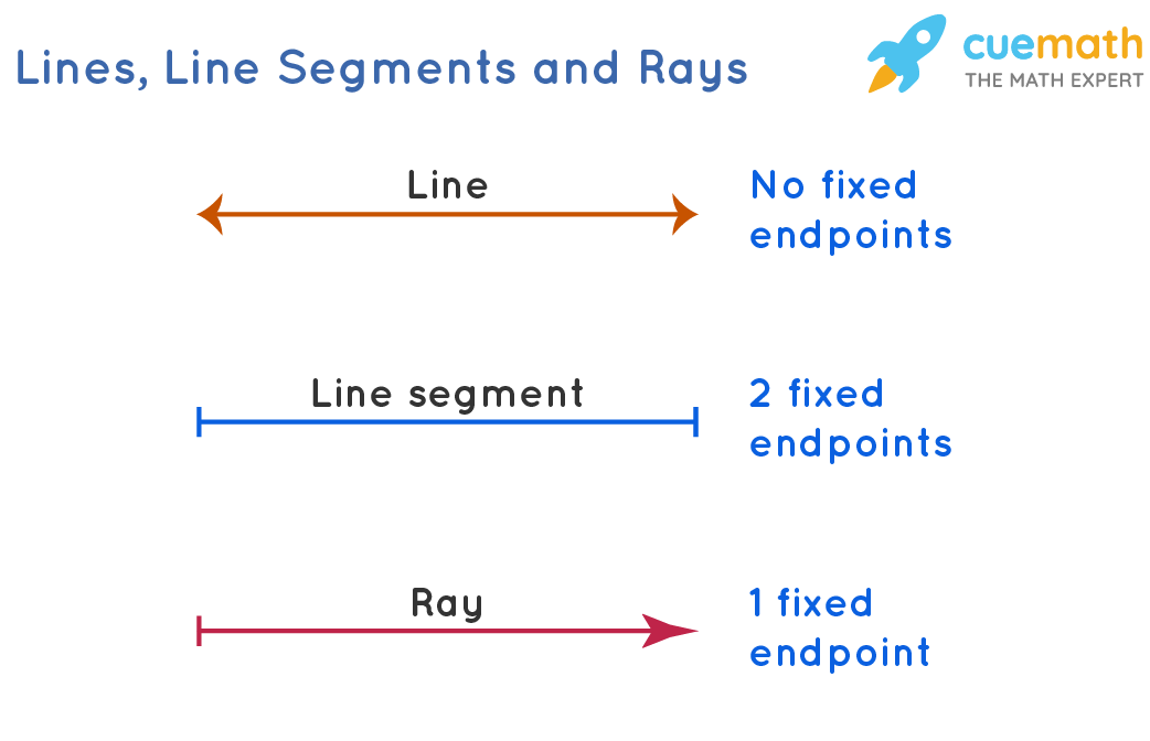 Lines, line segments and rays