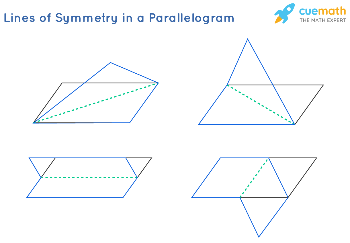 Lines of Symmetry in a Parallelogram