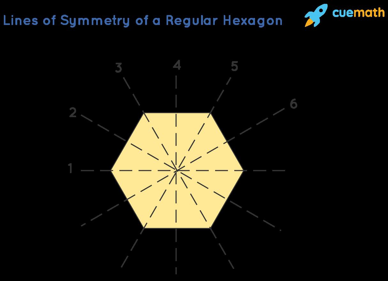 Lines of symmetry of a regular hexagon