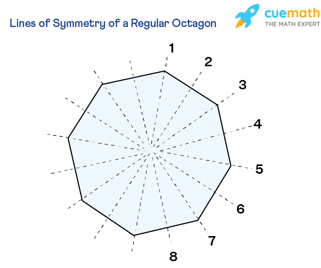 a regular octagon with 8 lines of symmetry