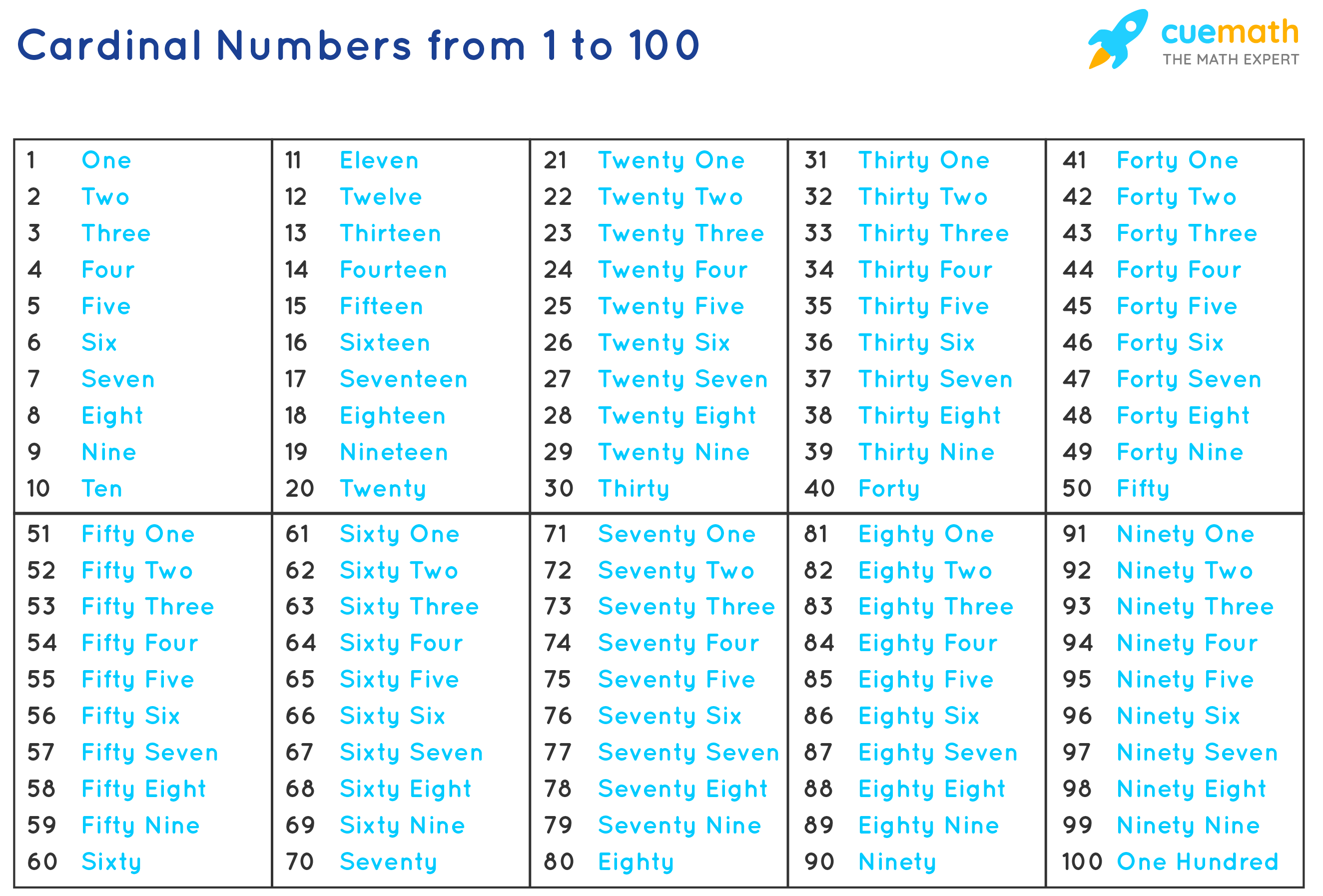 Cardinal Numbers from 1 to 100