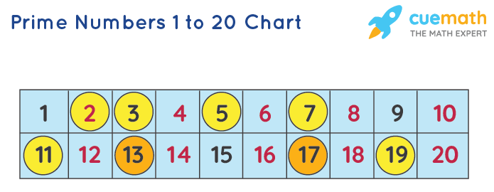 Prime numbers 1 to 20 Chart