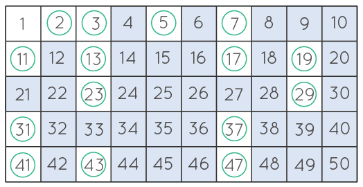 List of Prime Numbers from 1 to 50