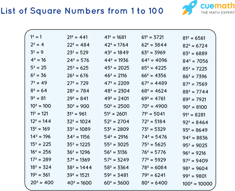 List of Square Numbers