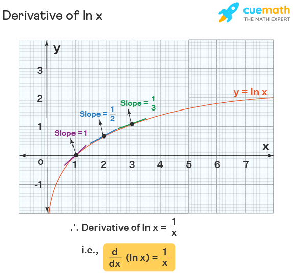 Derivative of ln x proof using graph. Derivative of ln x is proved to be 1/x.