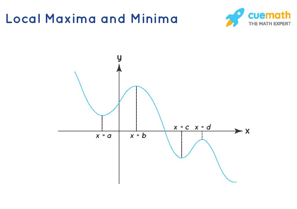 local maxima and minima