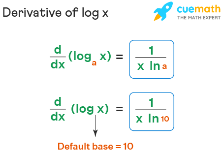 The derivative of log x is 1 over x l n 10 and the derivative of log x to the base a is 1 over x l n a.
