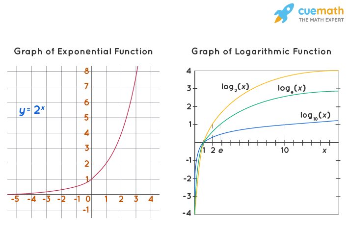 Graph of Logarithmic Function