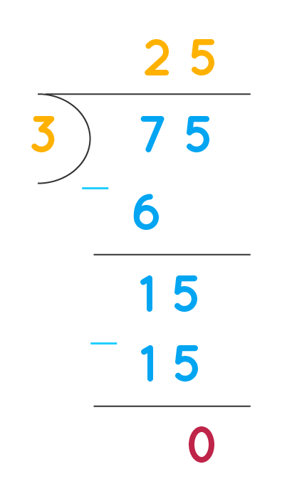 Long Division of 75 by 3