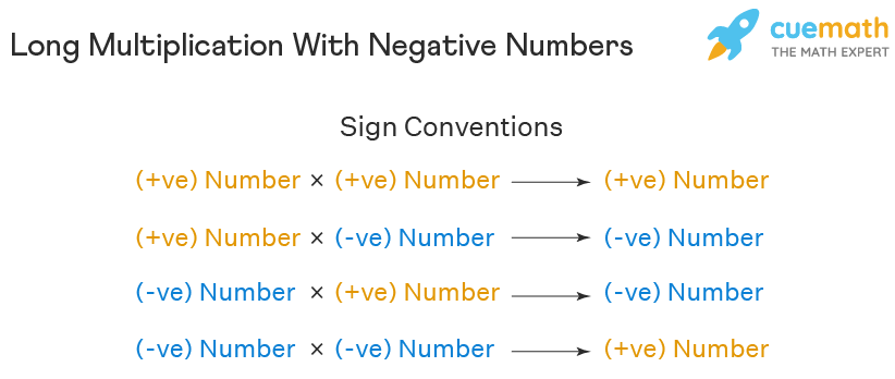 Long Multiplication with Negative Numbers