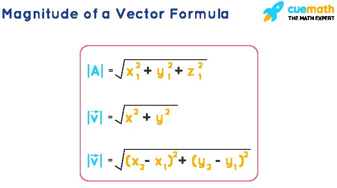 Magnitude of a Vector Formula