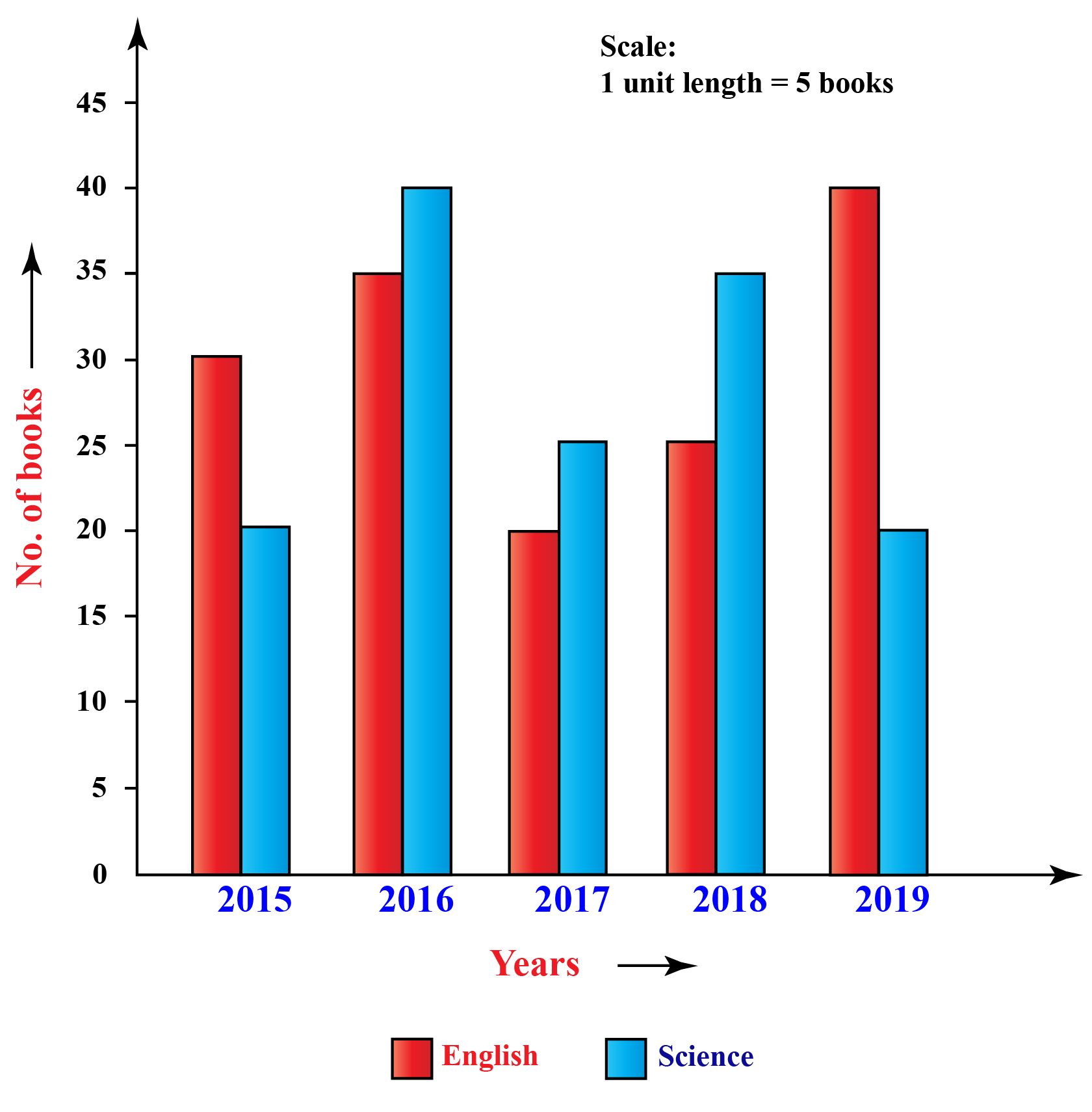 Example of double bar graph