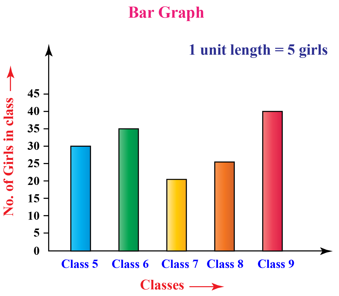 draw the bar with heights corresponding to the value of the data.