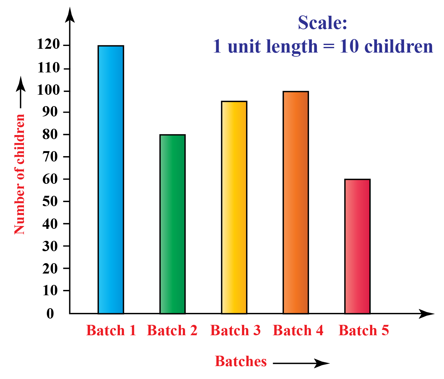 The data is represented by the bar graph