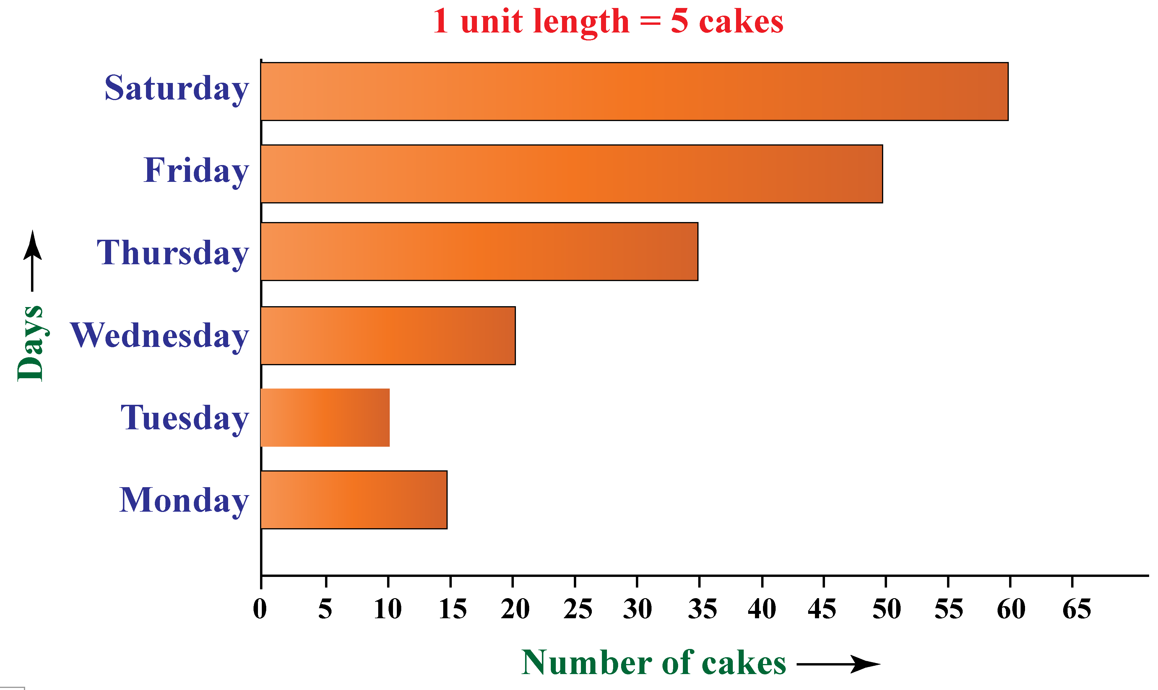 bar graph which is showing the bakingof cakes in a bakeryfrom Monday to Saturday.