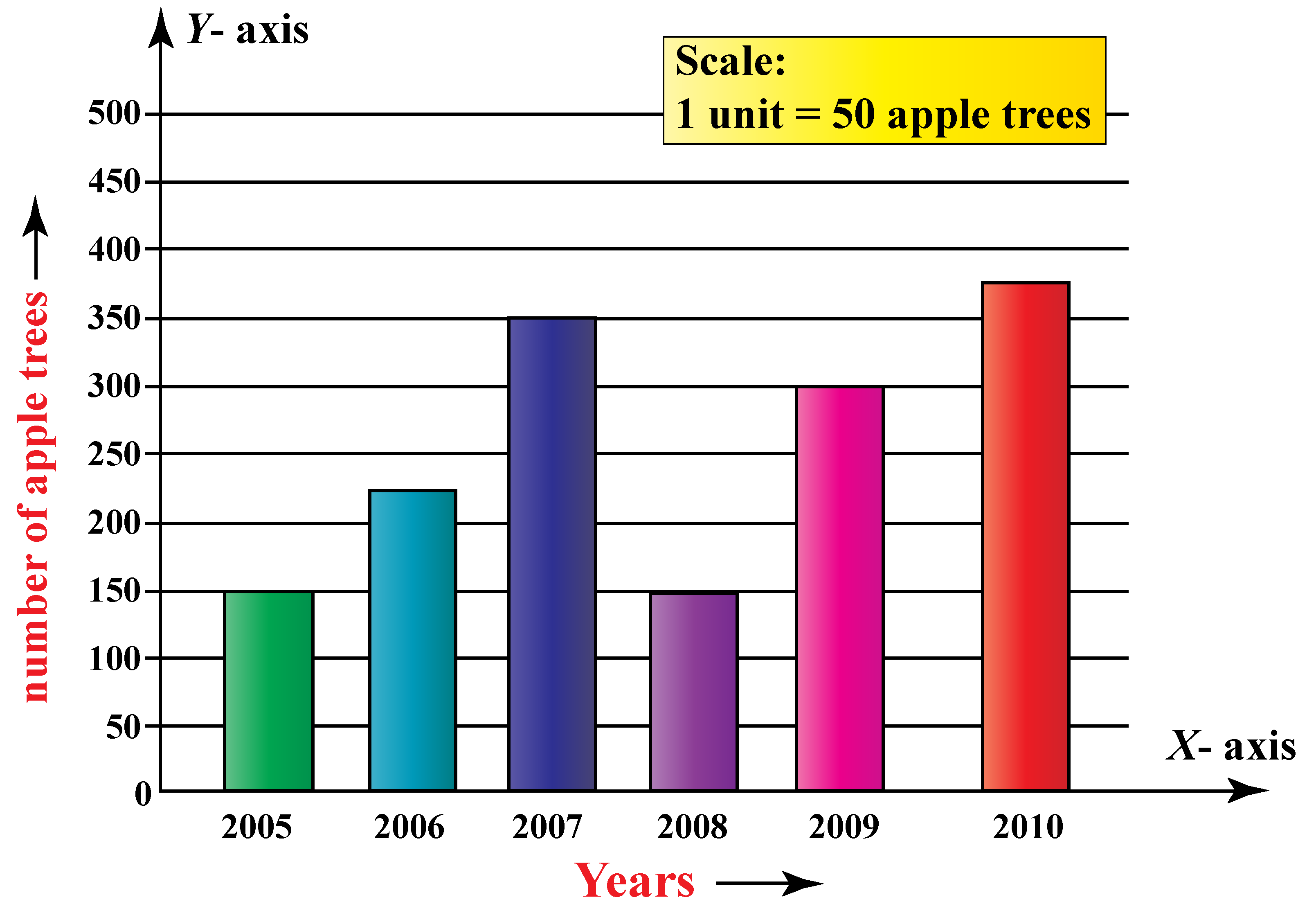 Bar graph shows the number of apple trees planted by the Gardenerof a school in different years.