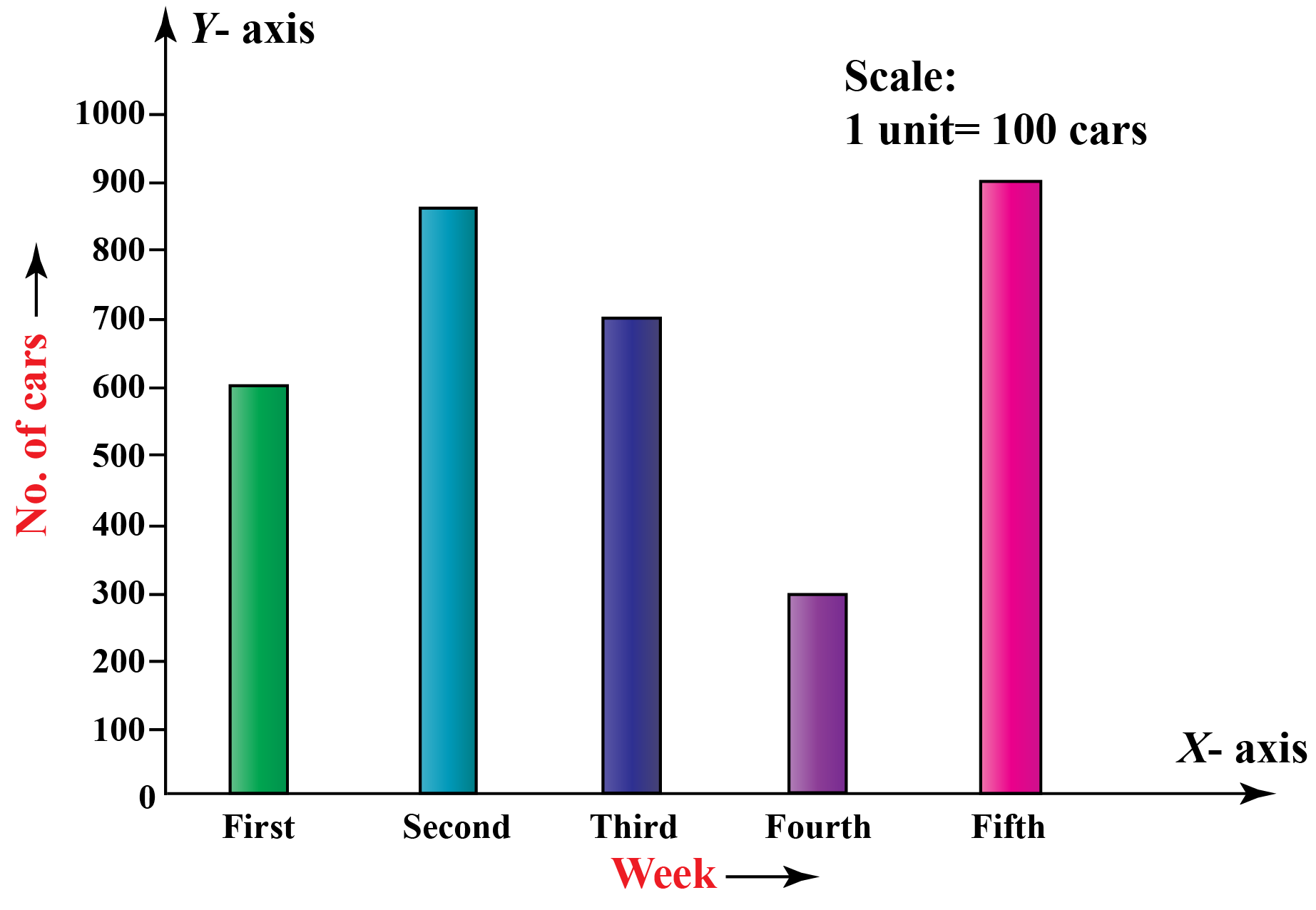 Bar graph shows the number of carsmanufactured by a factory for five consecutive weeks