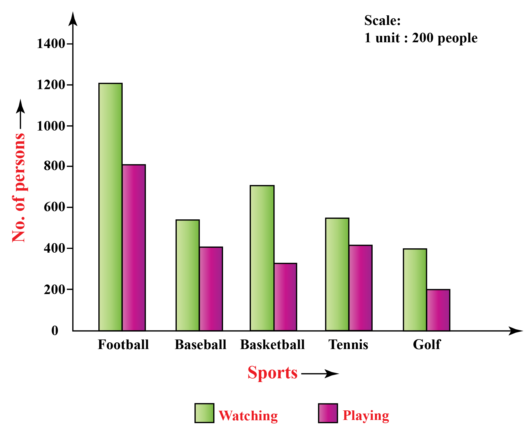 The data is represented by the double bar graph