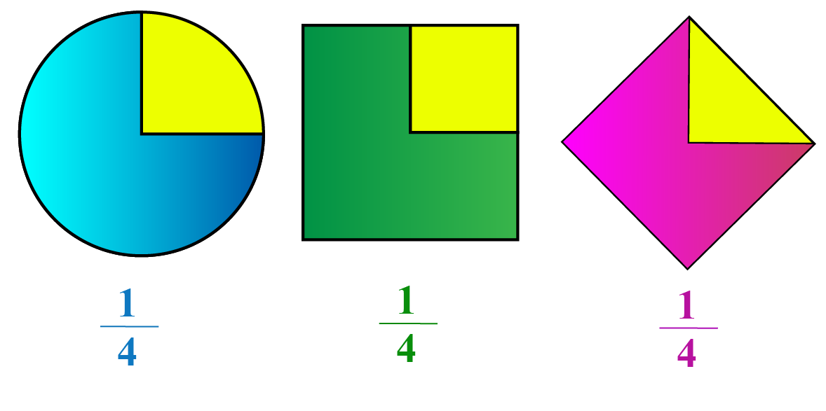 Introduction to denominator: Examples of shapes to show denominator and numerator