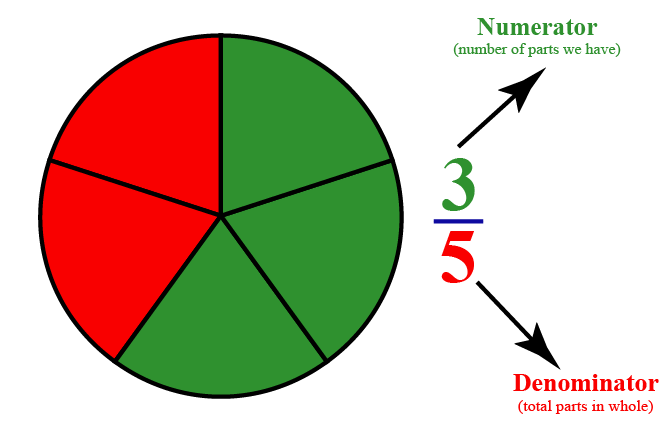 Denominator and numerator: Example of circle to explain the concept of numerator and denominator