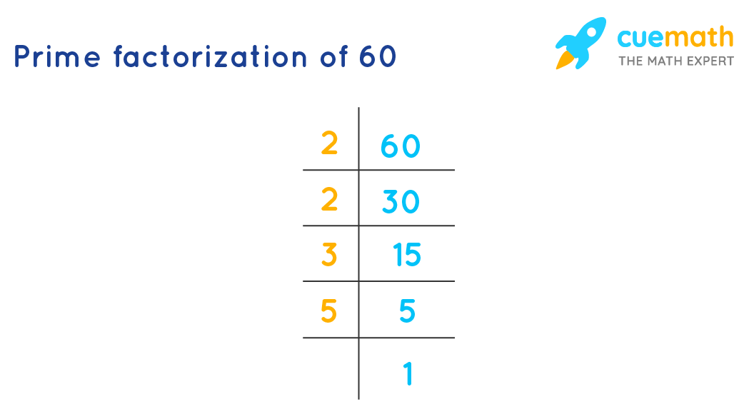 Prime factorization of 60