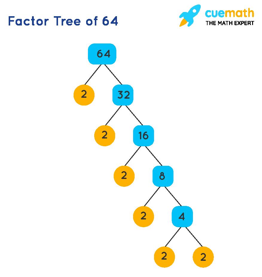 Factor tree of 64