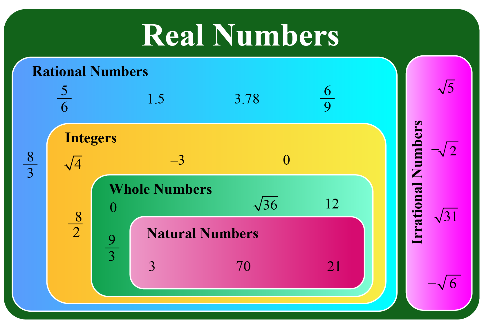 real numbers definition using a chart