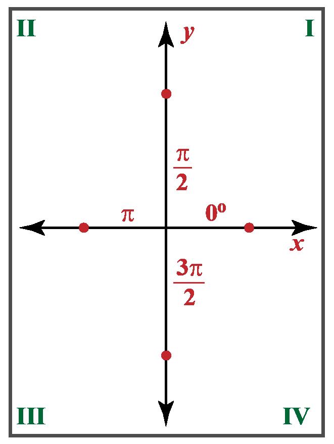 Variation cycle of Sec x